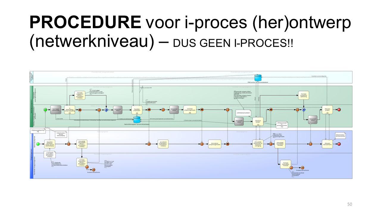 PROCEDURE voor i-proces (her)ontwerp (netwerkniveau) – DUS GEEN I-PROCES!!