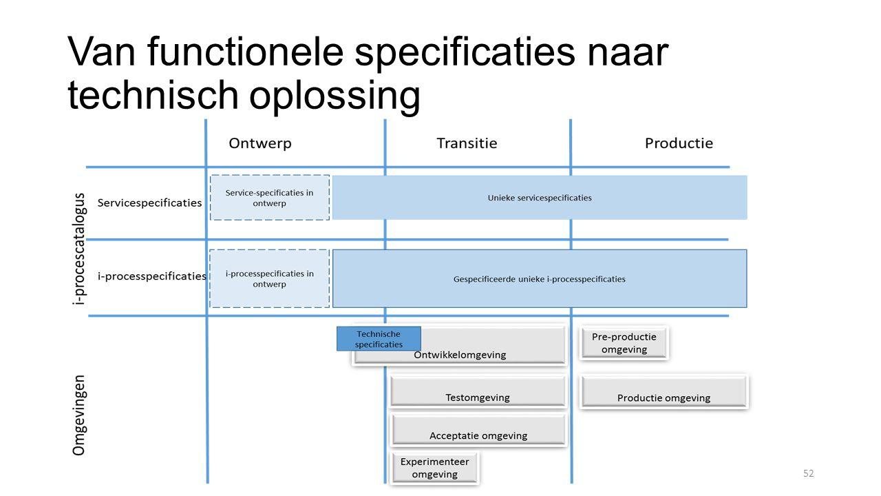 Van functionele specificaties naar technisch oplossing