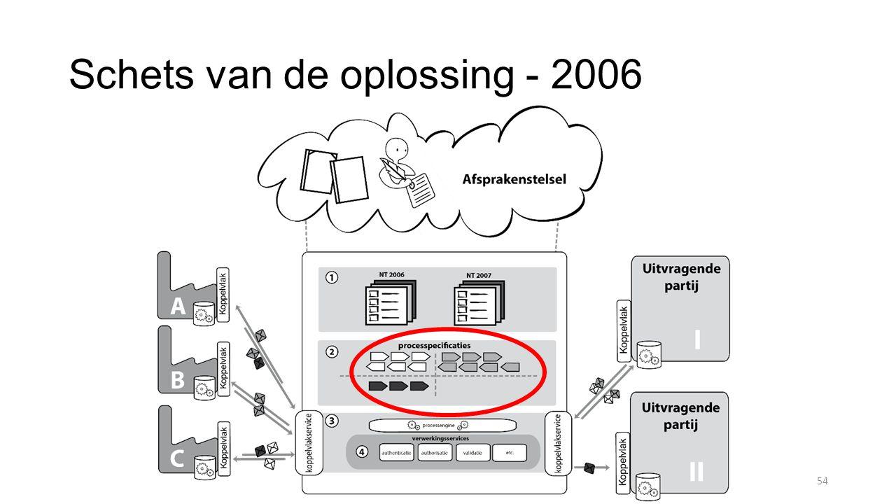 Schets van de oplossing - 2006