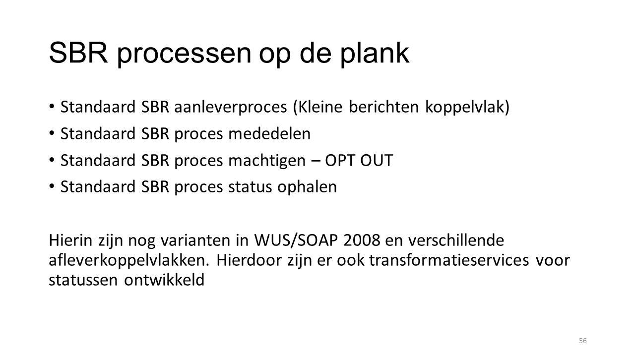 SBR processen op de plank