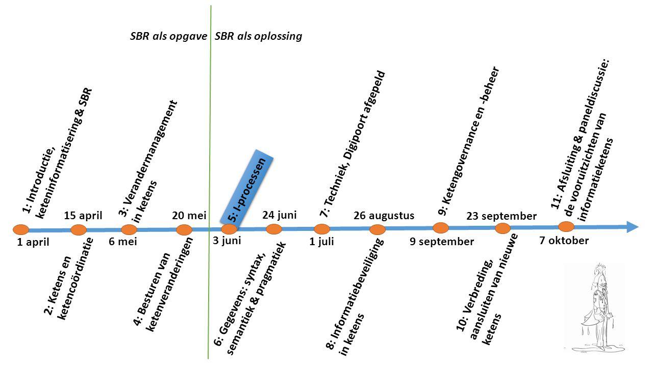 SBR als opgave SBR als oplossing. 1: Introductie, keteninformatisering & SBR.