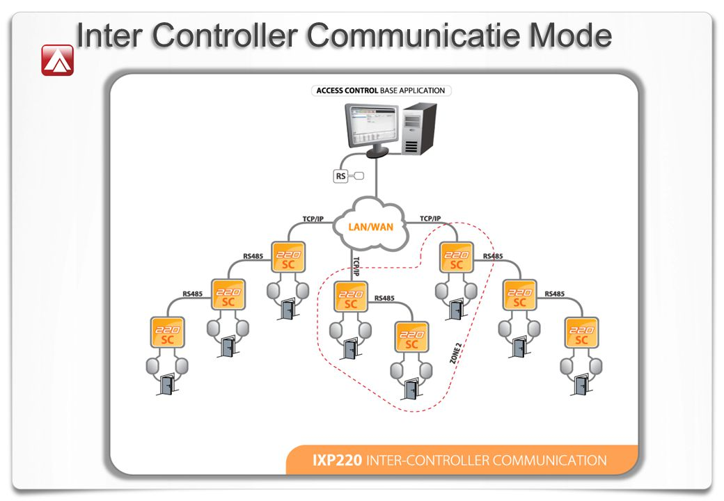Inter Controller Communicatie Mode