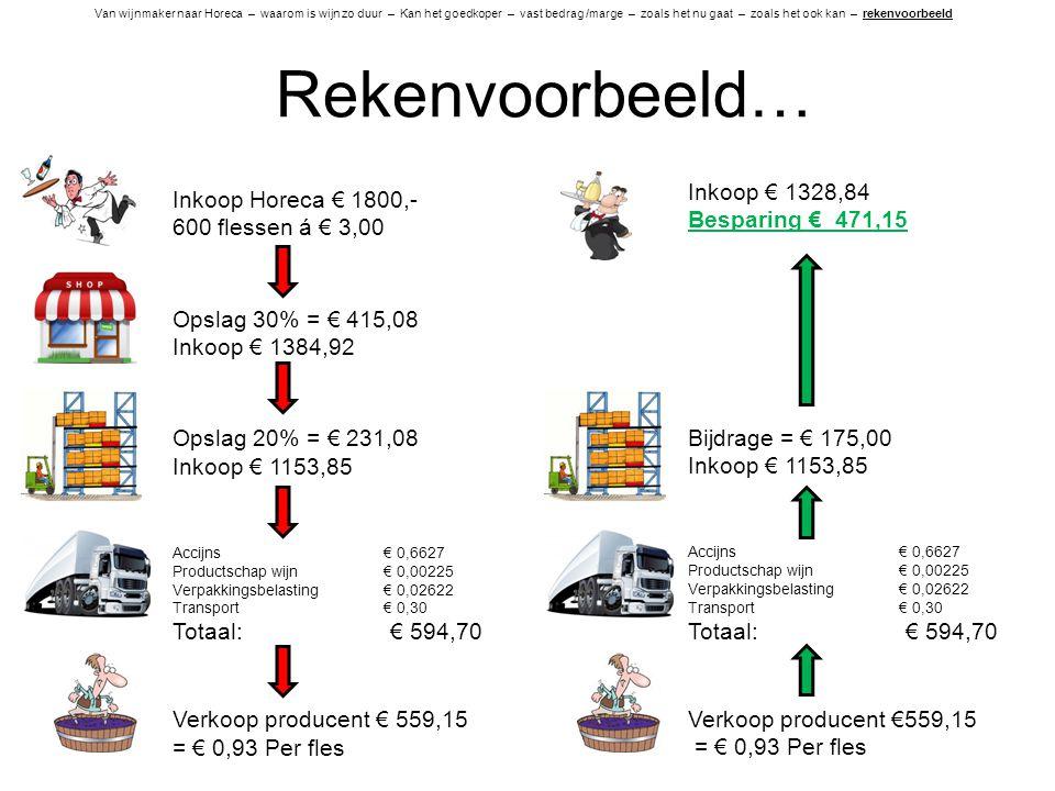 Rekenvoorbeeld… Inkoop € 1328,84 Inkoop Horeca € 1800,-