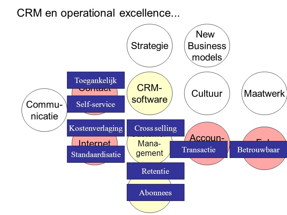 CRM en operational excellence...