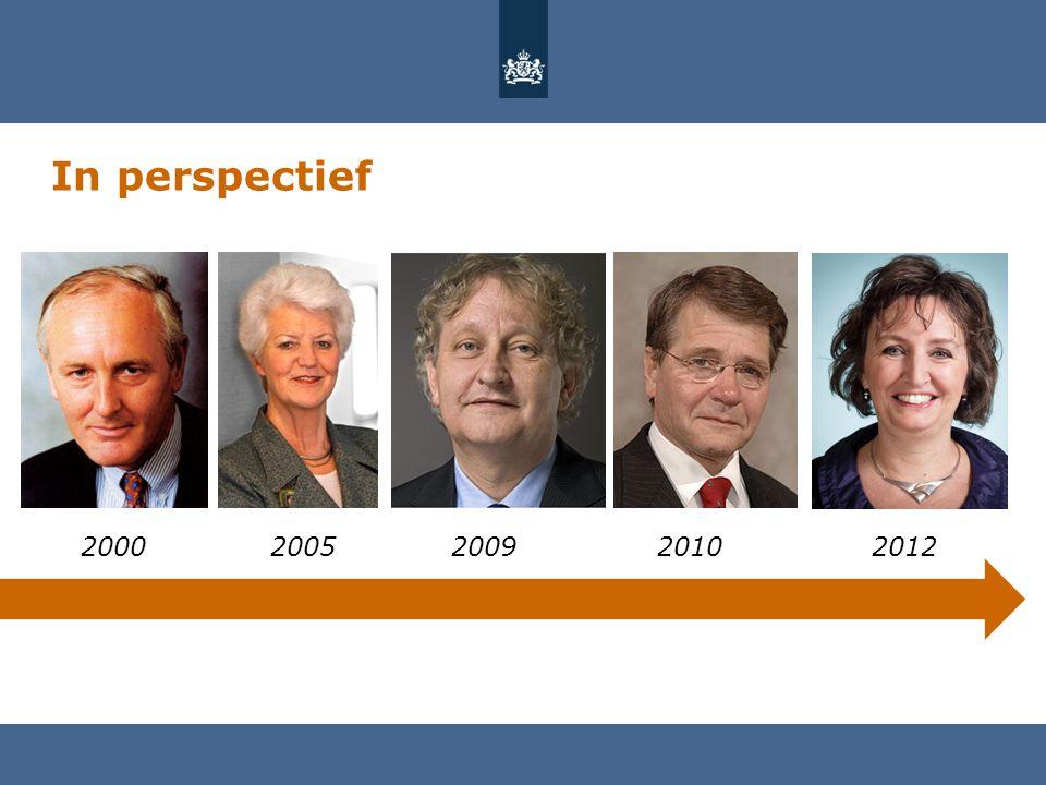 In perspectief 2000 2005 2009 2010 2012