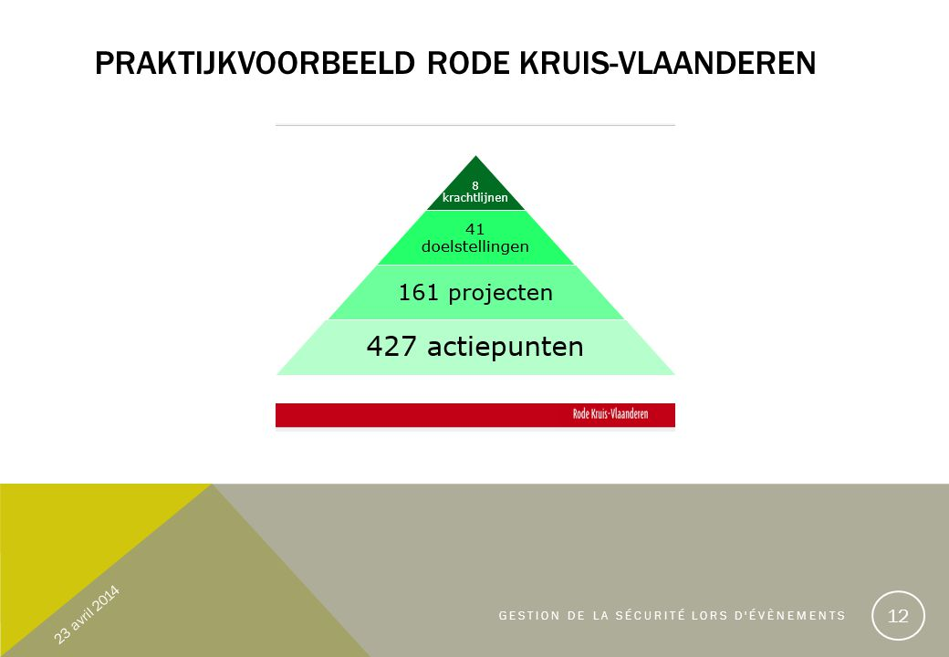Praktijkvoorbeeld rode kruis-Vlaanderen