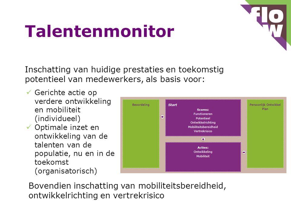 Talentenmonitor Inschatting van huidige prestaties en toekomstig potentieel van medewerkers, als basis voor:
