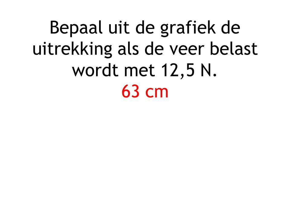 Bepaal uit de grafiek de uitrekking als de veer belast wordt met 12,5 N. 63 cm