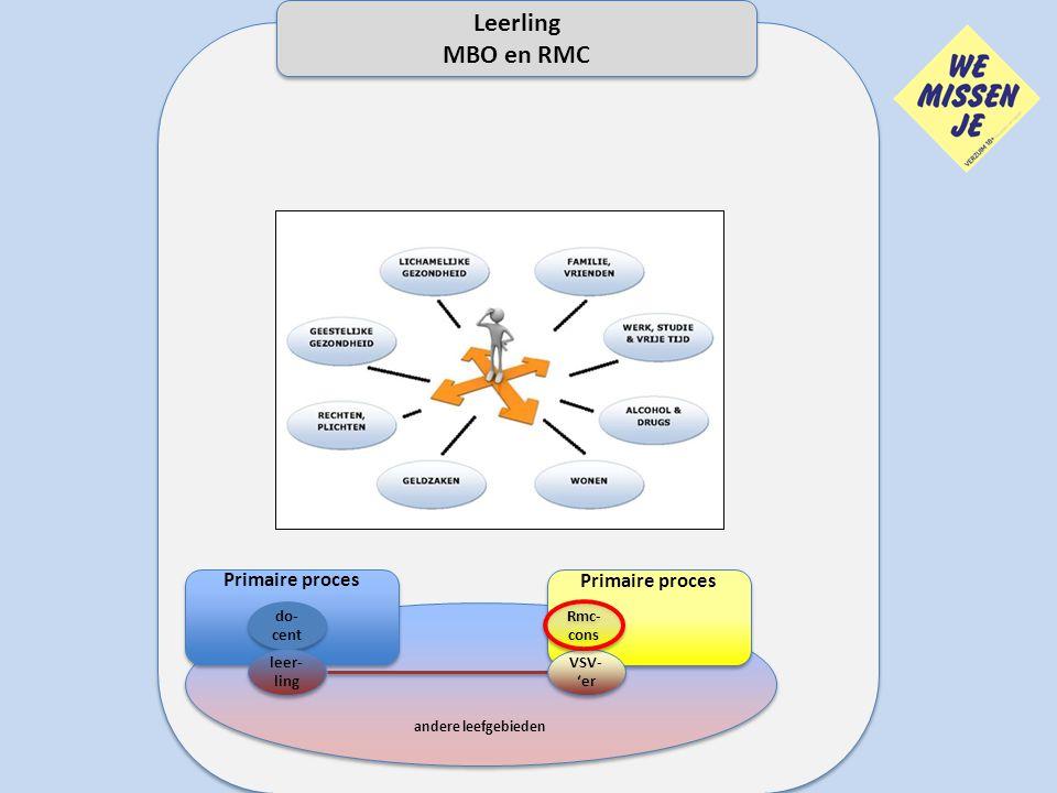 Leerling MBO en RMC Primaire proces Primaire proces We missen je