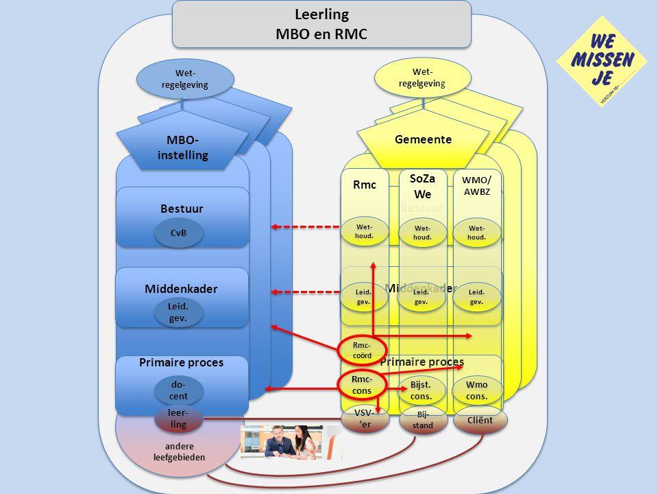 Leerling MBO en RMC MBO-instelling Gemeente MBO-instelling Gemeente