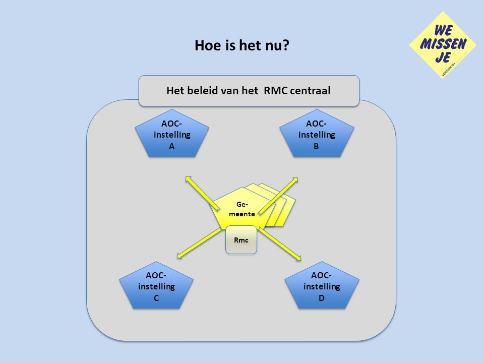 Het beleid van het RMC centraal