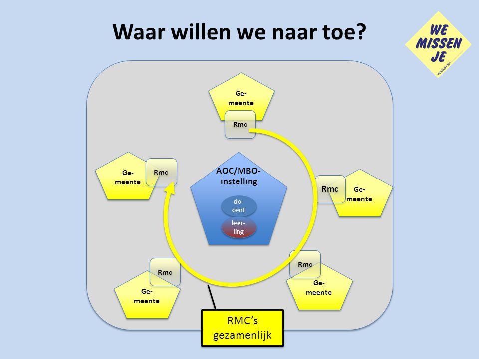 Waar willen we naar toe RMC's gezamenlijk AOC/MBO-instelling Rmc