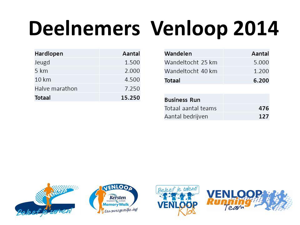 Deelnemers Venloop 2014 Hardlopen Aantal Jeugd 1.500 5 km 2.000 10 km