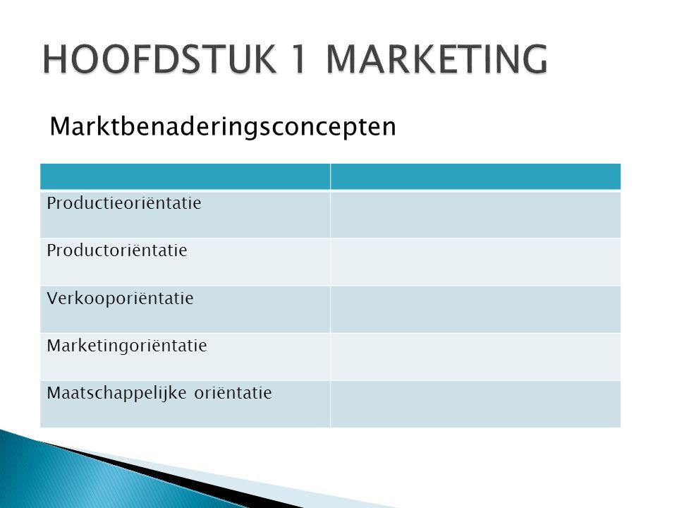 HOOFDSTUK 1 MARKETING Marktbenaderingsconcepten Productieoriëntatie