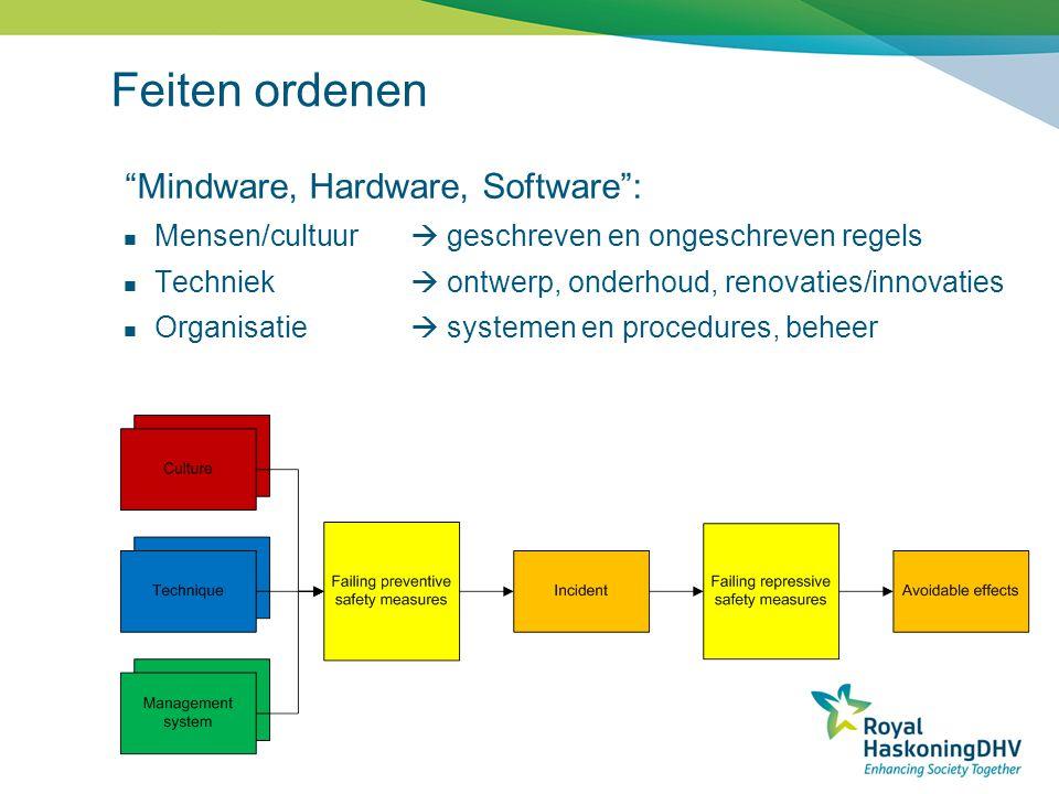 Feiten ordenen Mindware, Hardware, Software :