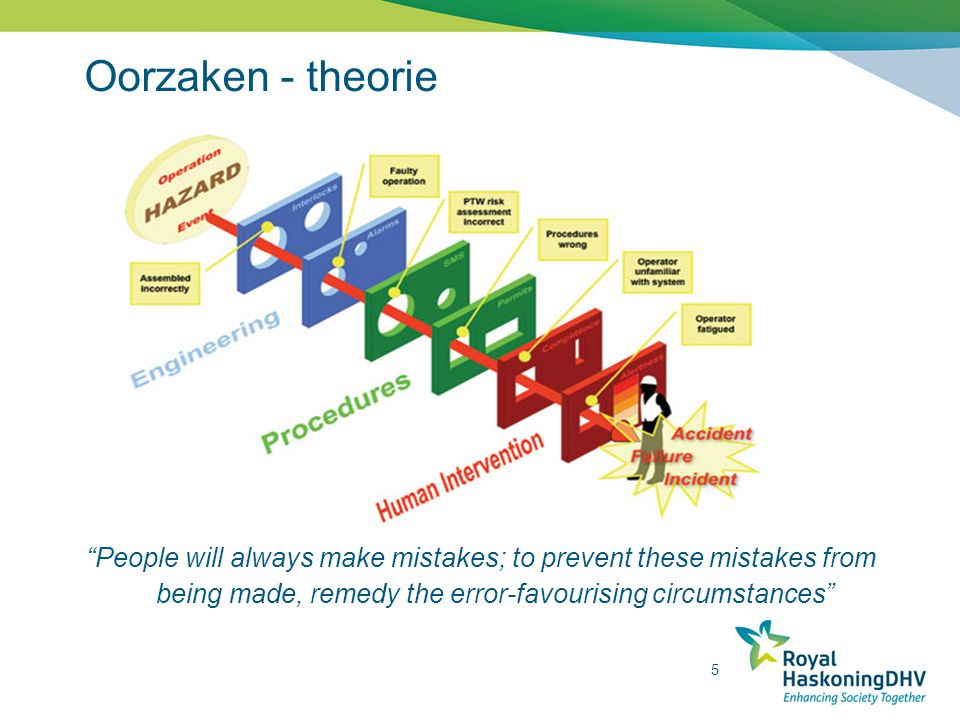 Oorzaken - theorie People will always make mistakes; to prevent these mistakes from being made, remedy the error-favourising circumstances