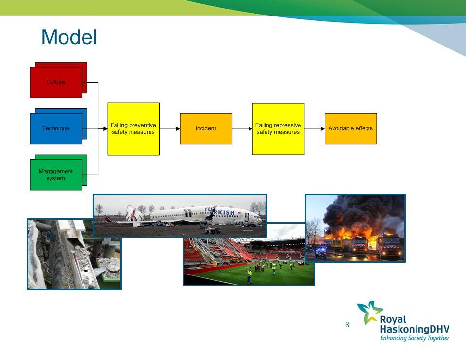 Model Focus onderzoek
