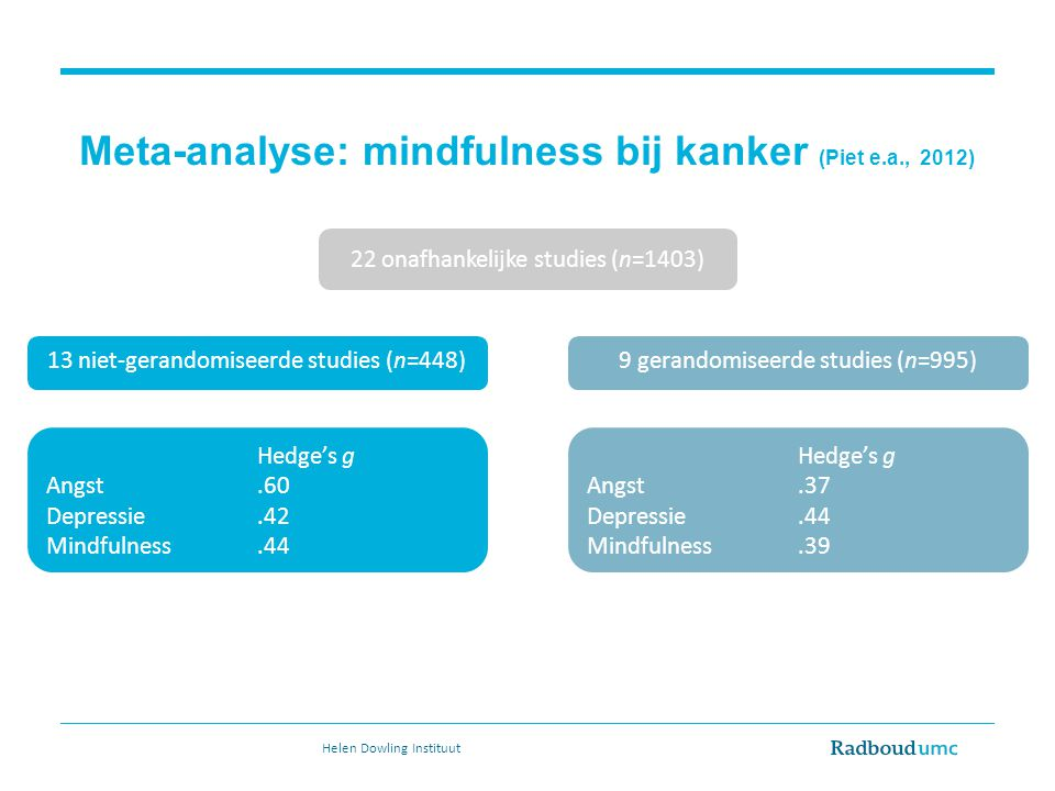 Meta-analyse: mindfulness bij kanker (Piet e.a., 2012)