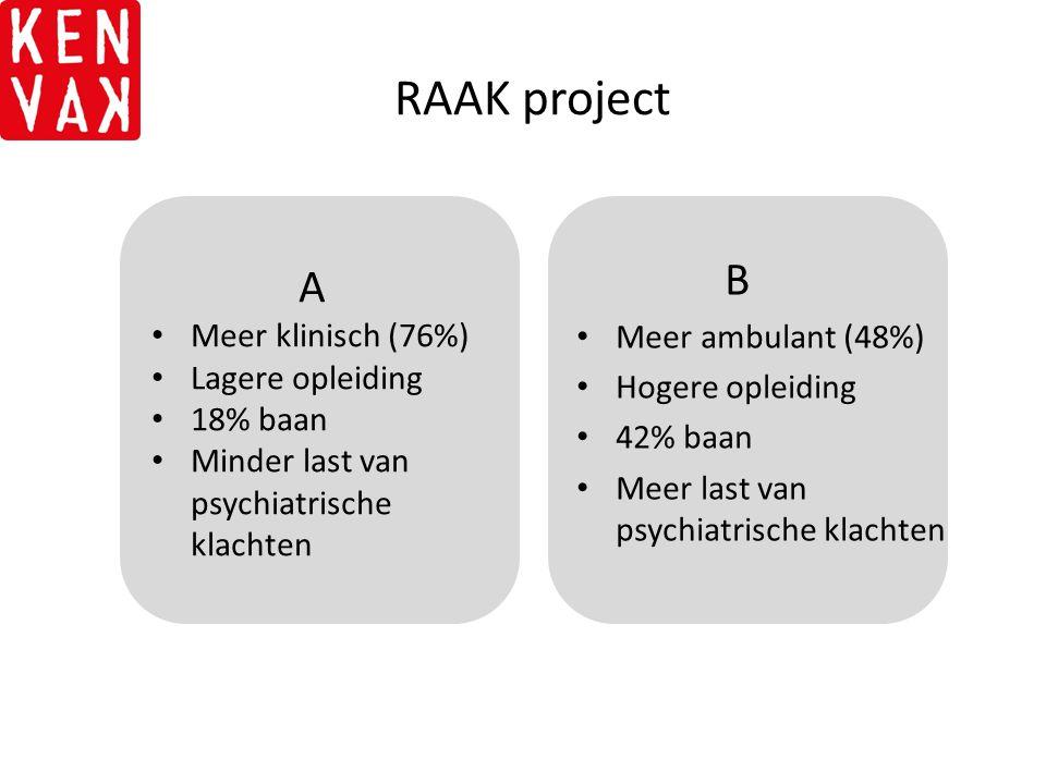 RAAK project A B Meer ambulant (48%) Hogere opleiding