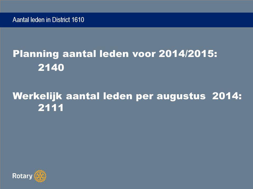 Aantal leden in District 1610