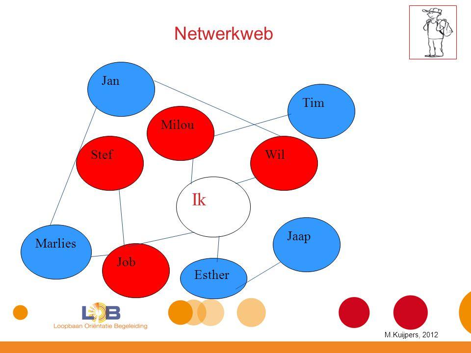 Netwerkweb Ik Jan Tim Milou Stef Wil Jaap Marlies Job Esther