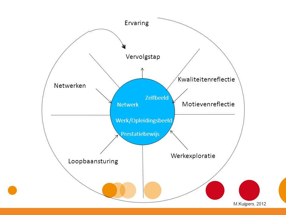 Kwaliteitenreflectie Netwerken