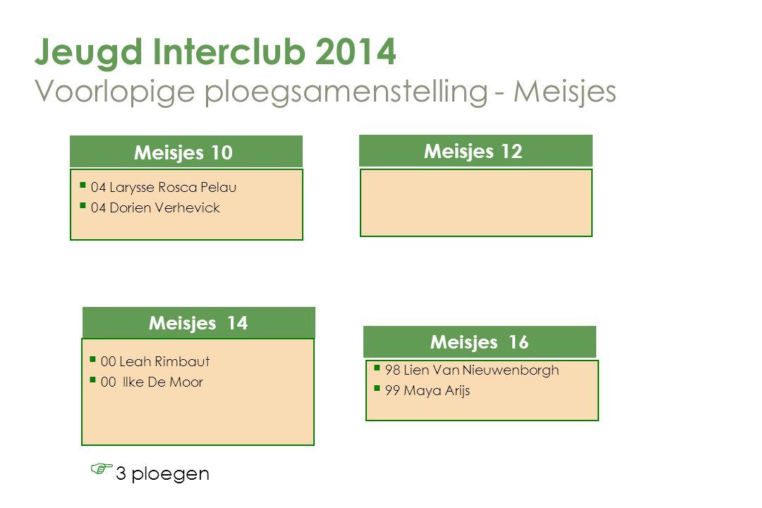 Jeugd Interclub 2014 Voorlopige ploegsamenstelling - Meisjes