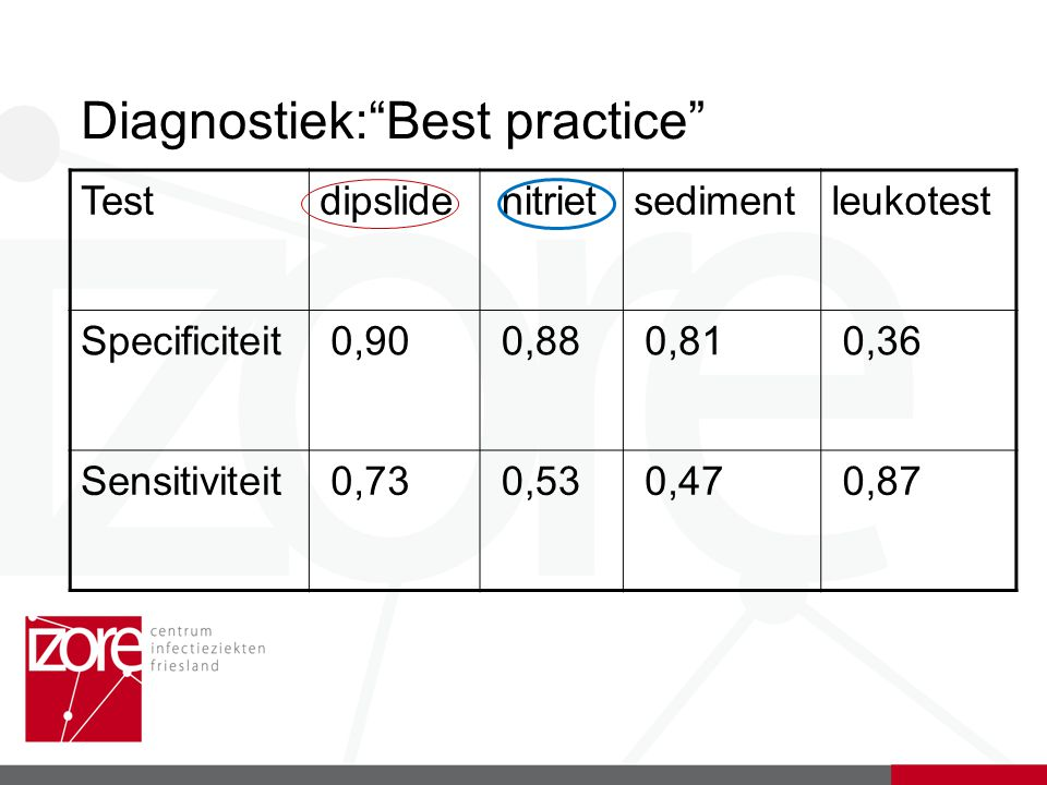 Diagnostiek: Best practice