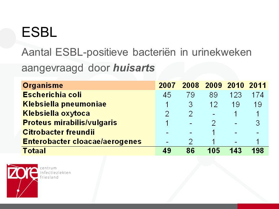 ESBL Aantal ESBL-positieve bacteriën in urinekweken aangevraagd door huisarts
