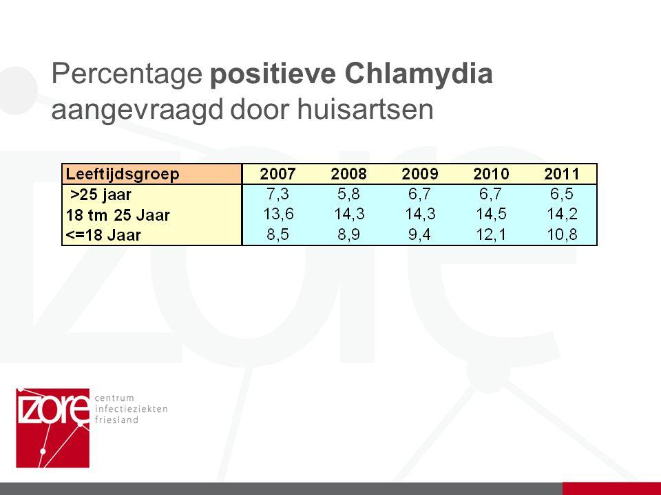 Percentage positieve Chlamydia aangevraagd door huisartsen