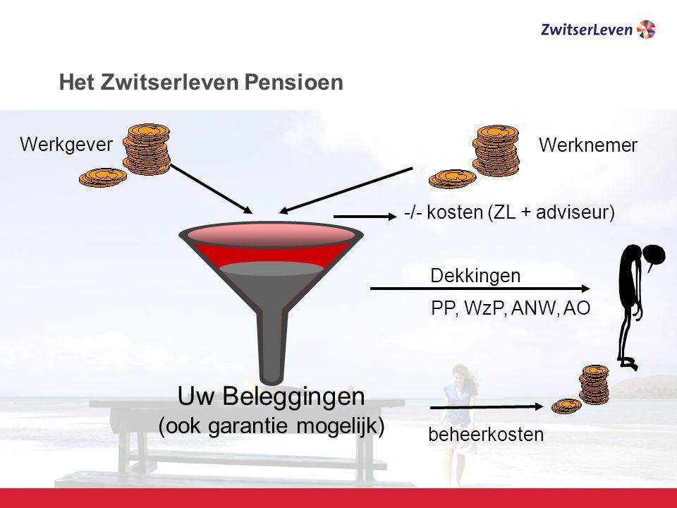 Het Zwitserleven Pensioen