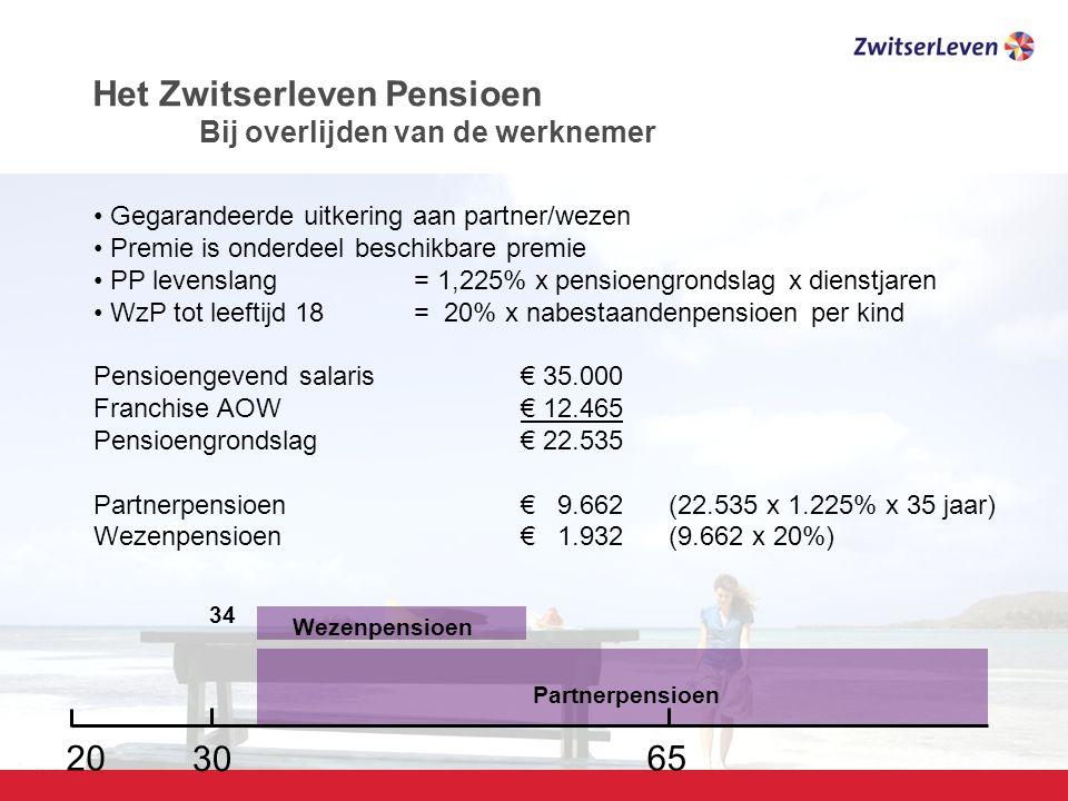 Het Zwitserleven Pensioen Bij overlijden van de werknemer