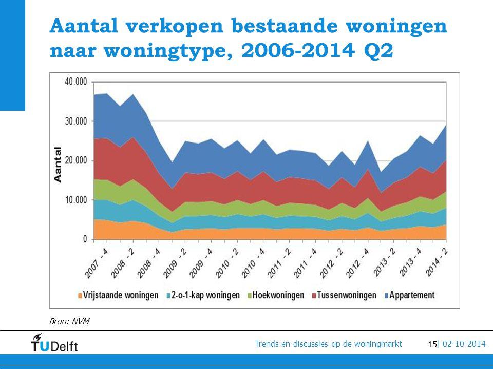 Aantal verkopen bestaande woningen naar woningtype, 2006-2014 Q2