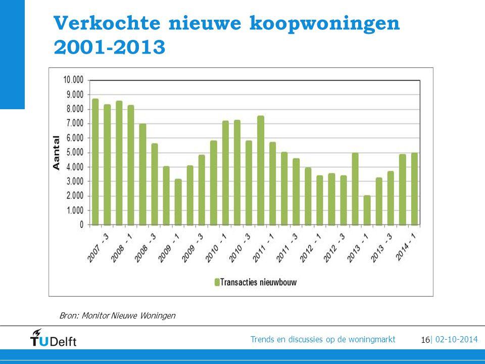 Verkochte nieuwe koopwoningen 2001-2013