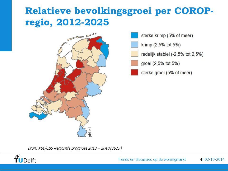 Relatieve bevolkingsgroei per COROP-regio, 2012-2025