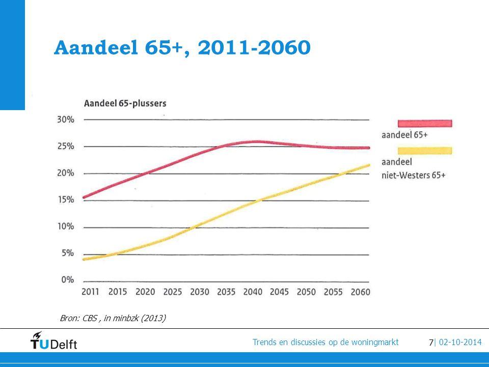 Aandeel 65+, 2011-2060 Bron: CBS , in minbzk (2013)