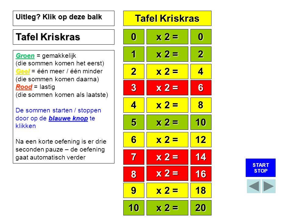 Tafel Kriskras Tafel Kriskras x 2 = 1 x 2 = 2 2 x 2 = 4 3 x 2 = x 1 =
