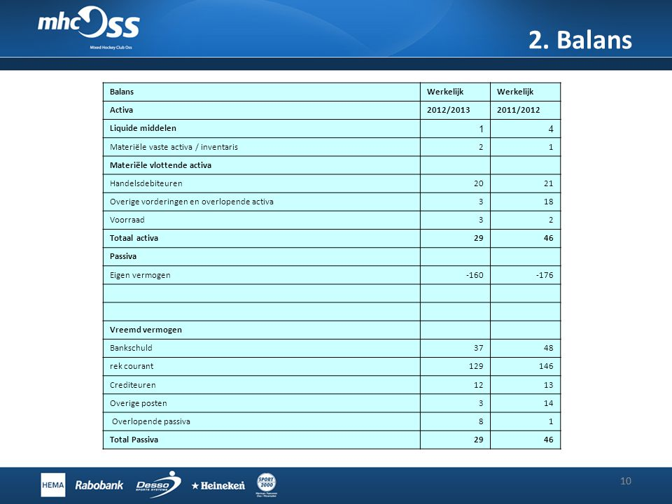 2. Balans 10 10 Balans Werkelijk Activa 2012/2013 2011/2012