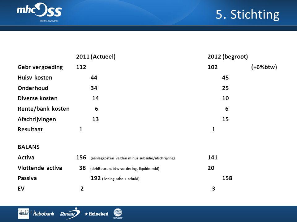 5. Stichting 2011 (Actueel) 2012 (begroot)