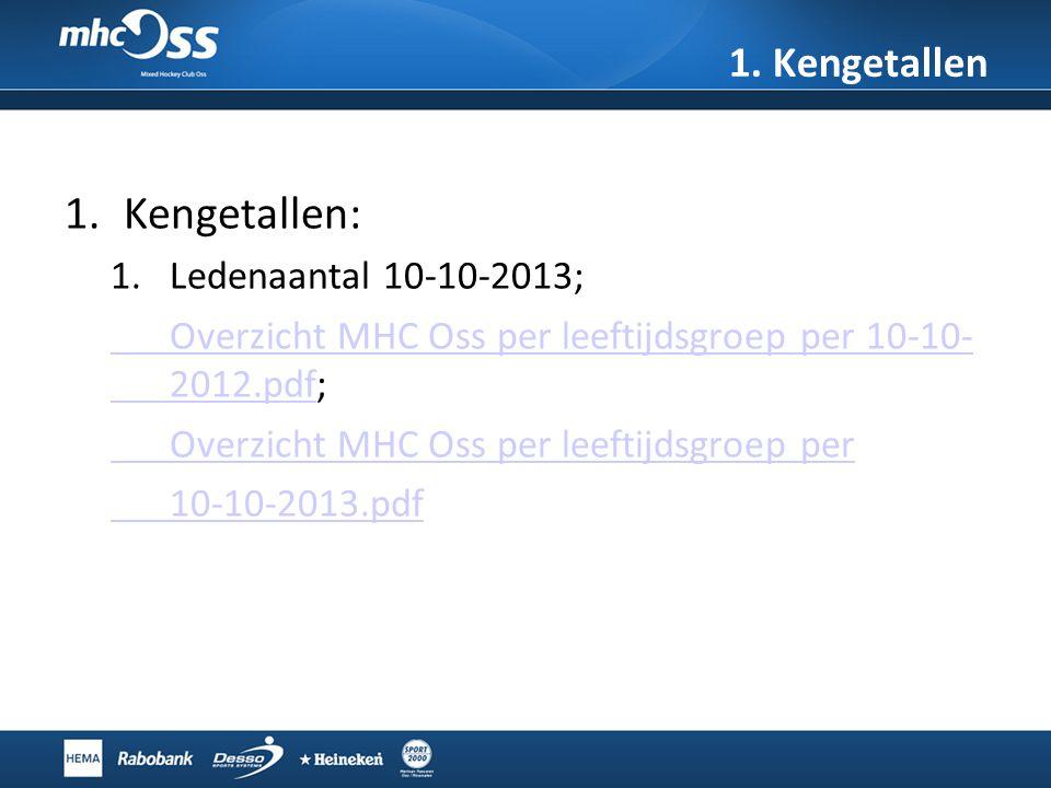 Kengetallen: 1. Kengetallen Ledenaantal 10-10-2013;