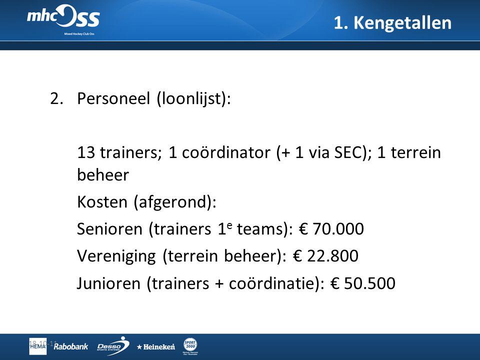 1. Kengetallen Personeel (loonlijst):