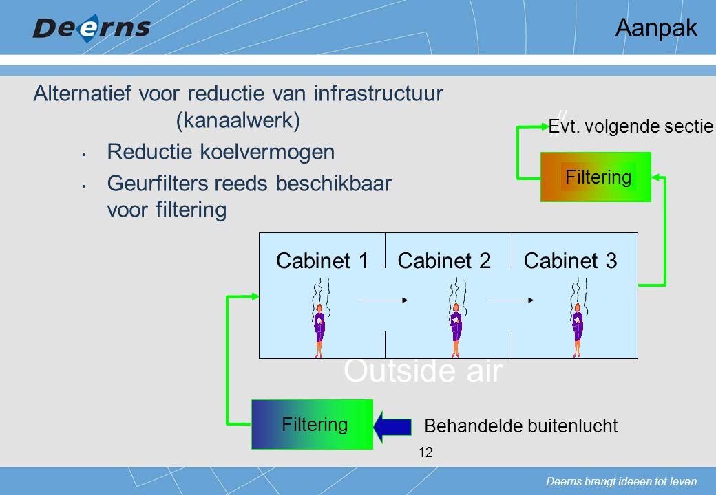 Aanpak Alternatief voor reductie van infrastructuur (kanaalwerk) Reductie koelvermogen. Geurfilters reeds beschikbaar voor filtering.
