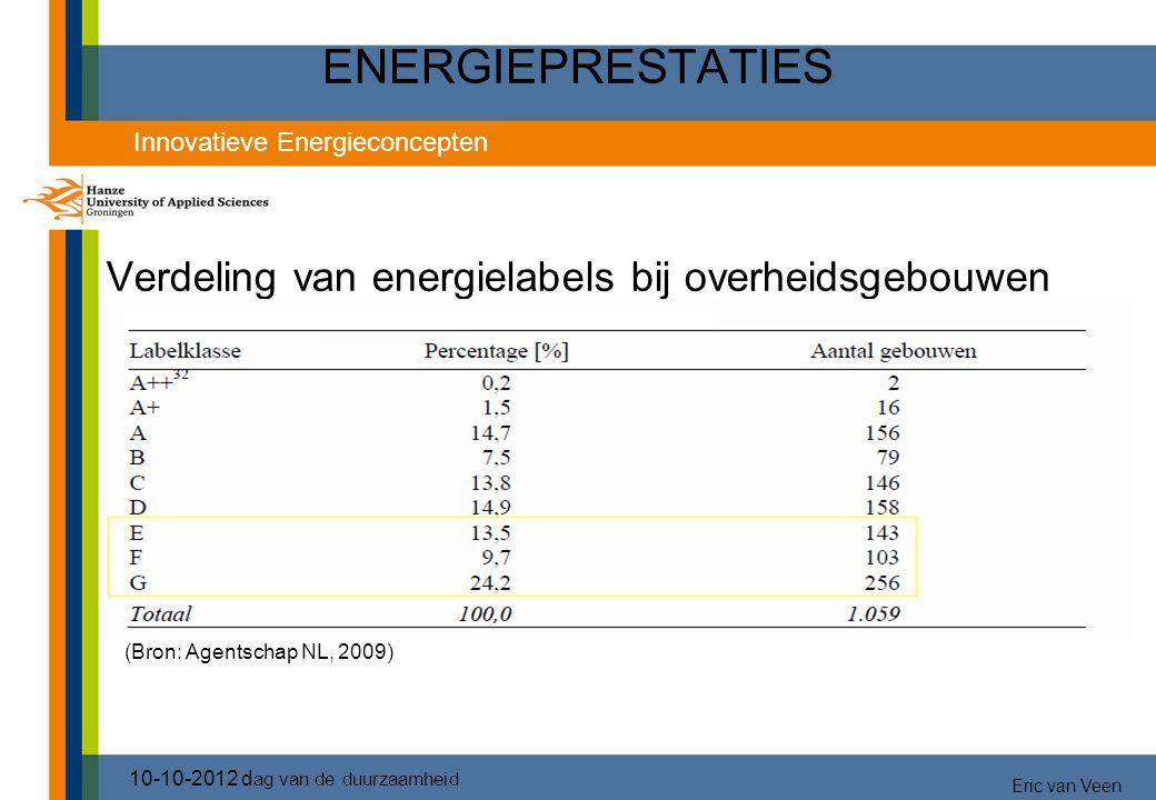 ENERGIEPRESTATIES Verdeling van energielabels bij overheidsgebouwen