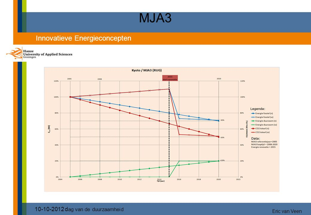 MJA3 2525 Blauw energie fossiel Groen hernieuwbaar Rood CO2
