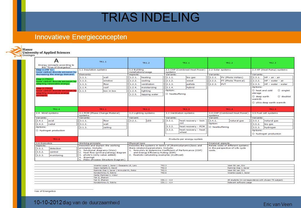 TRIAS INDELING 2828 BLAUW – VERMINDEREN ENERGIEVRAAG