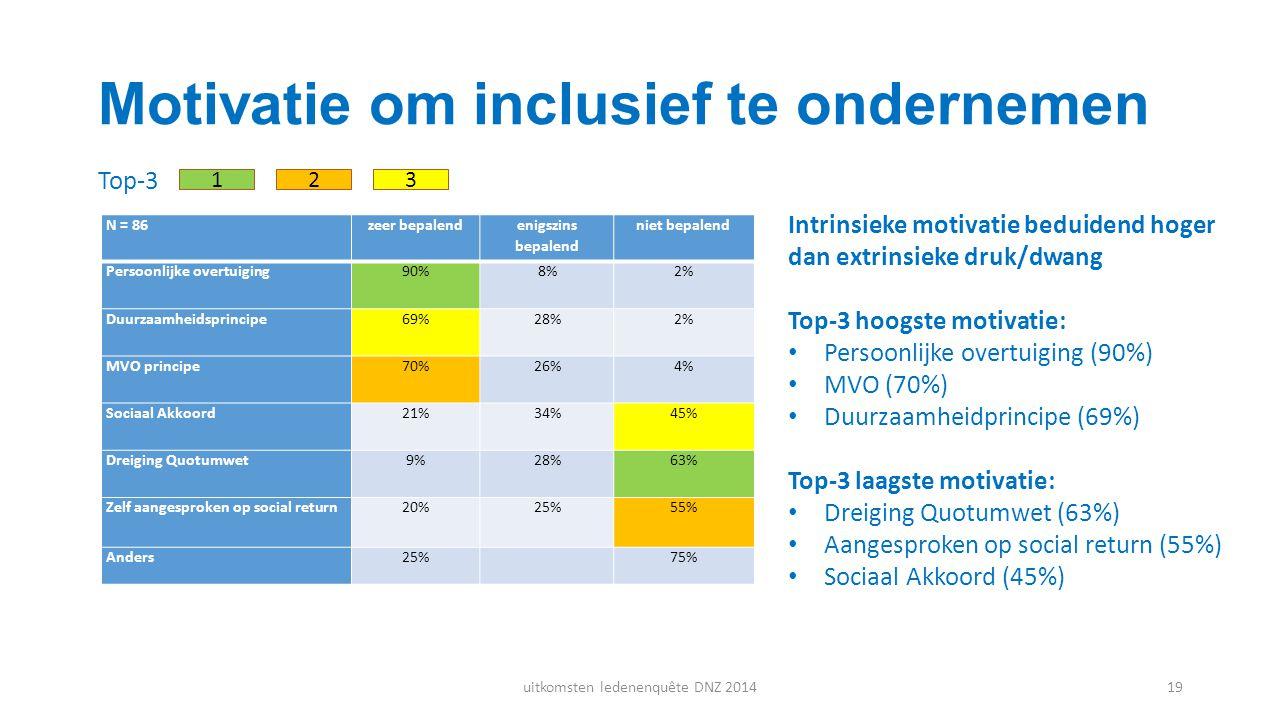 Motivatie om inclusief te ondernemen