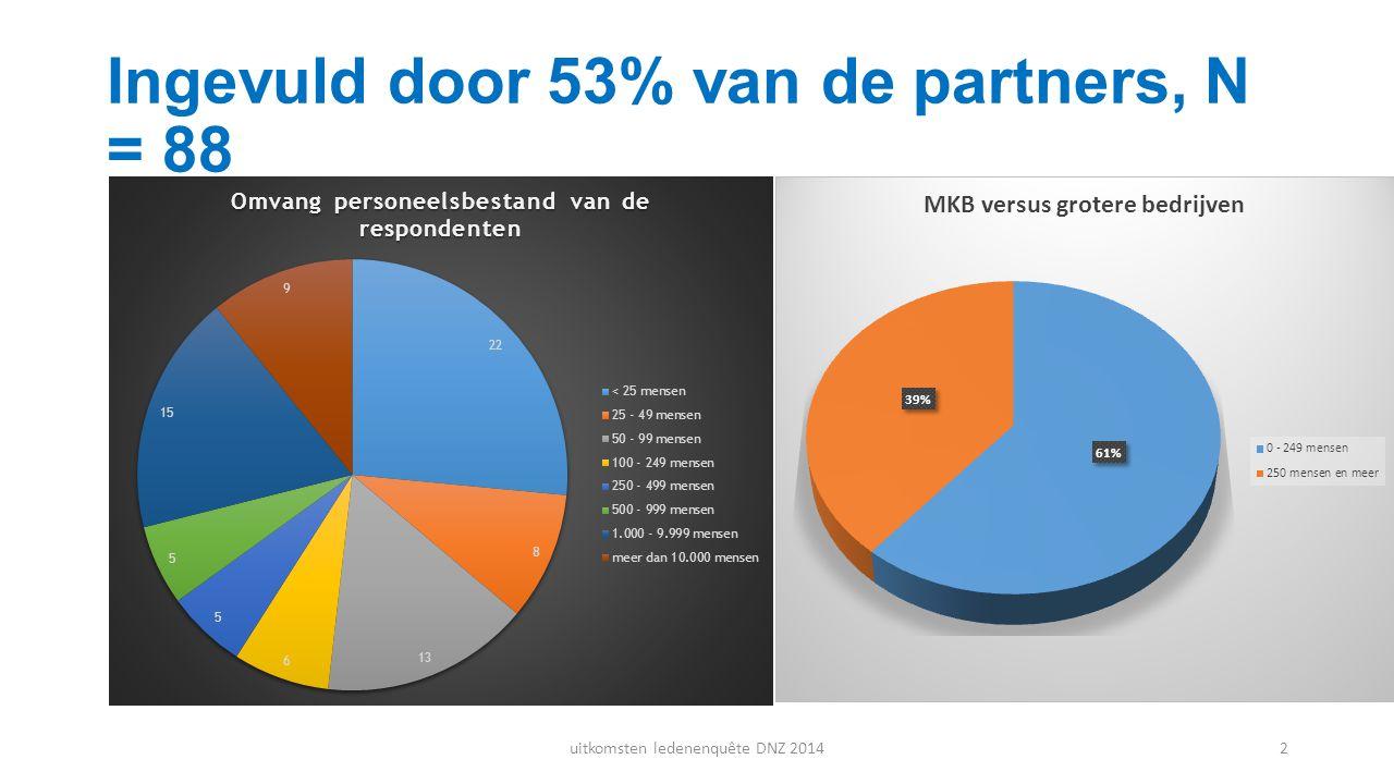 Ingevuld door 53% van de partners, N = 88