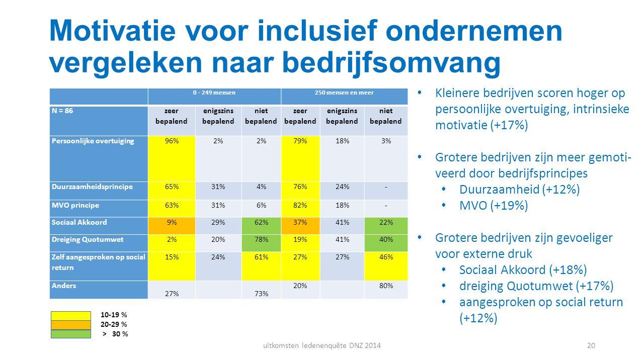 Motivatie voor inclusief ondernemen vergeleken naar bedrijfsomvang