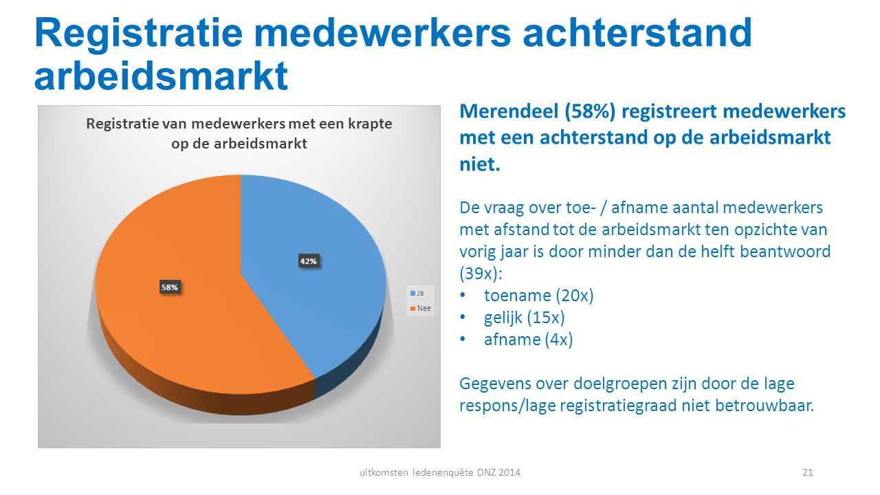 Registratie medewerkers achterstand arbeidsmarkt
