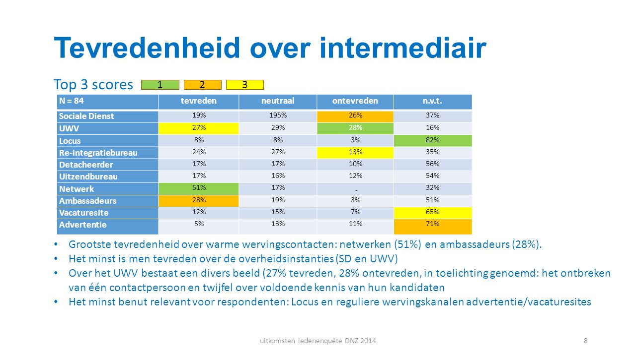 Tevredenheid over intermediair